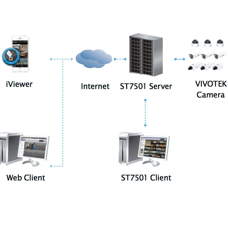 VMS & NVR | Product Categories | Zod Security